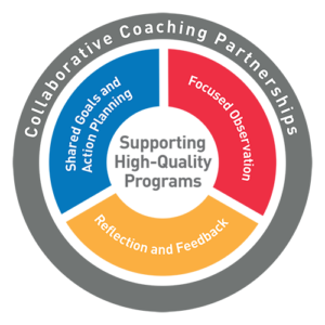 Coaching Model diagram containing shared goals and action planning, focused observation, and refflection and feedback