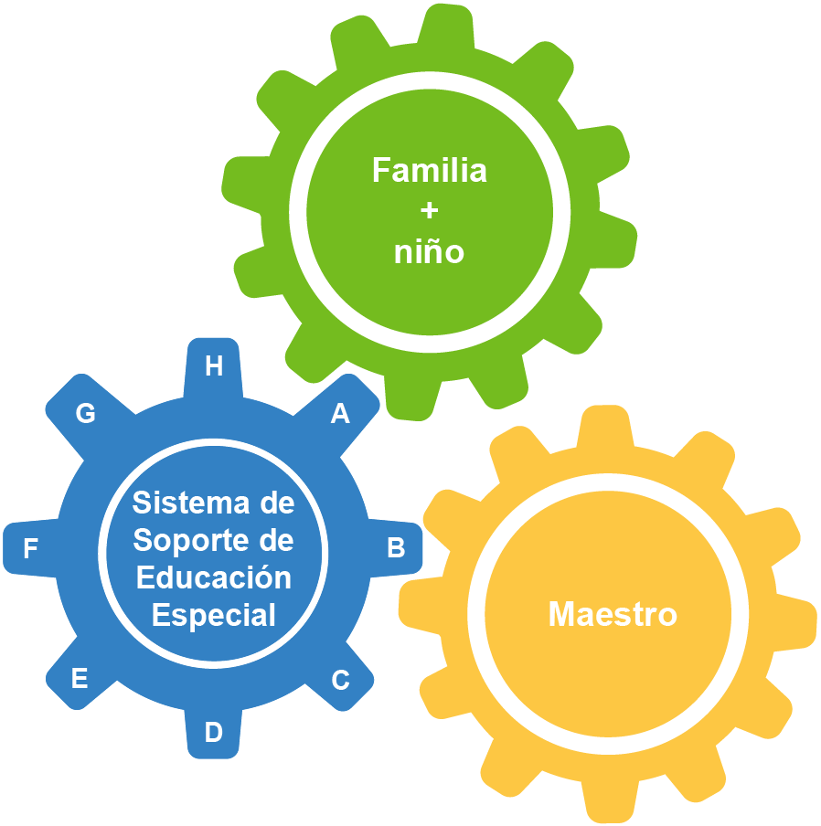 3 gears together called special education system supports, famiy and child, and teacher